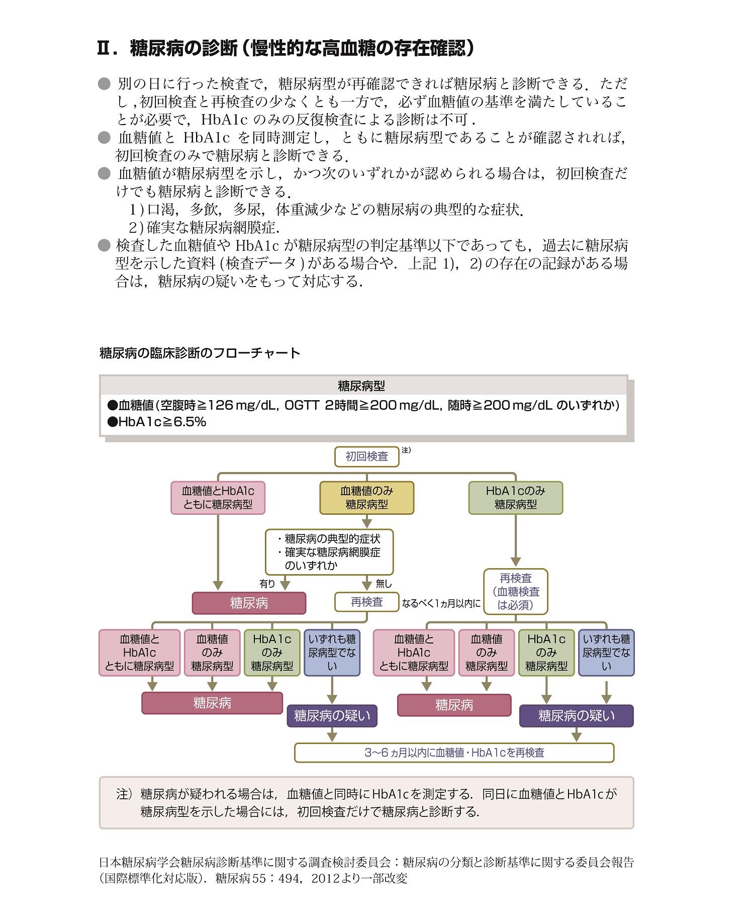 糖尿病治療ガイド2018-2019(抜粋)[3]
