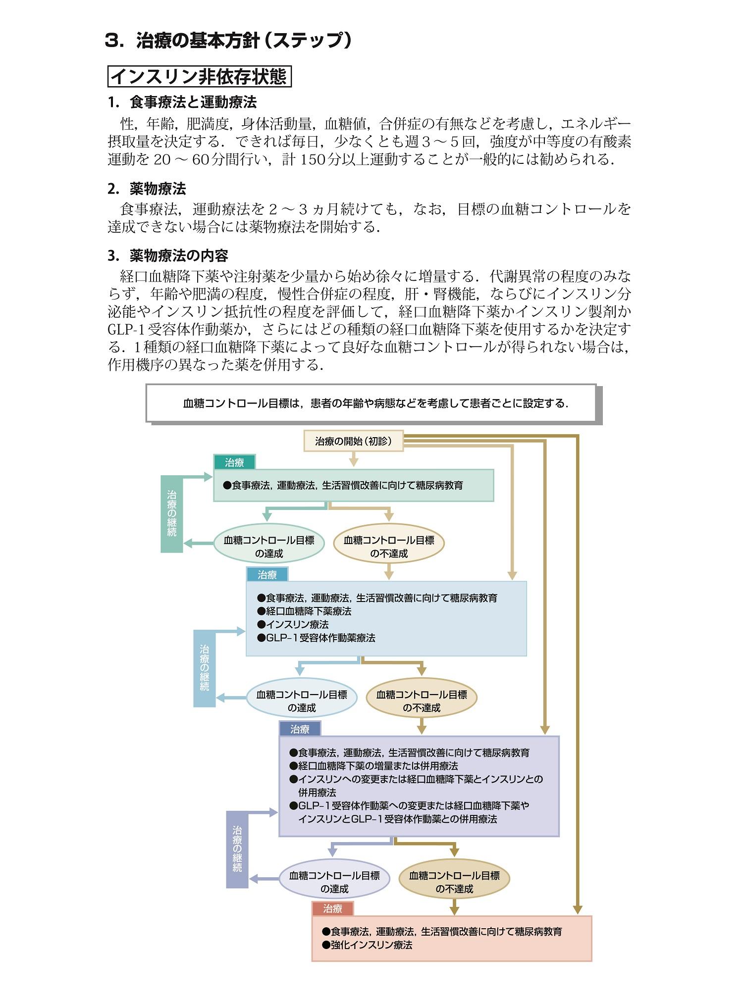 糖尿病治療ガイド2018-2019(抜粋)[6]