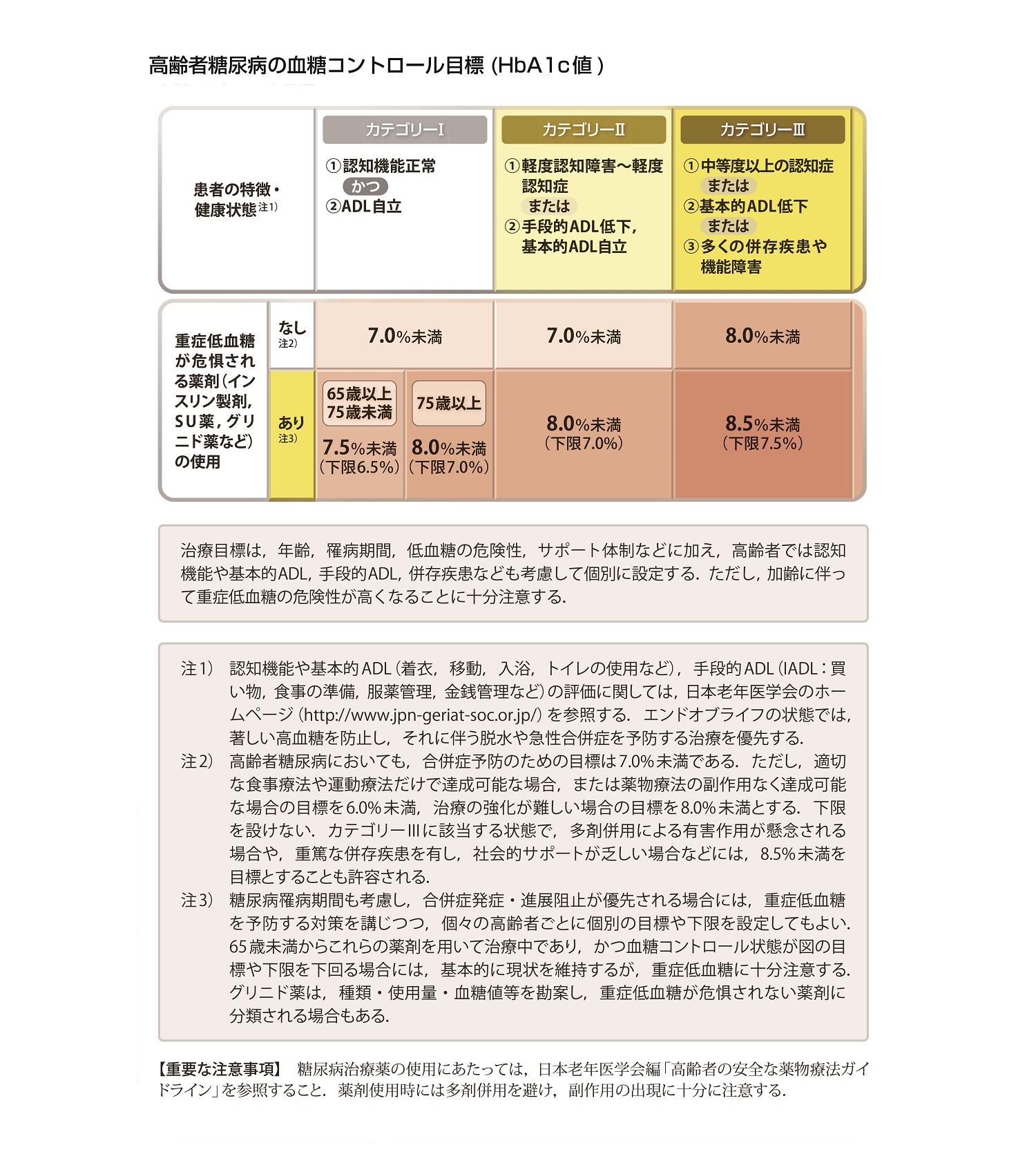 糖尿病治療ガイド2018-2019(抜粋)[8]