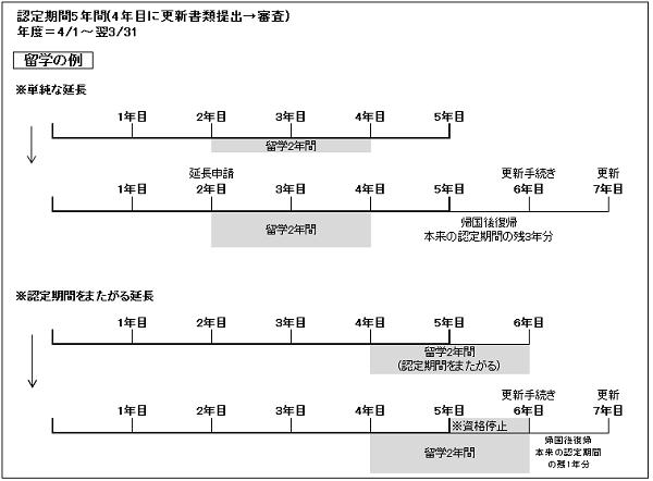認定期間の延長制度 :留学の例